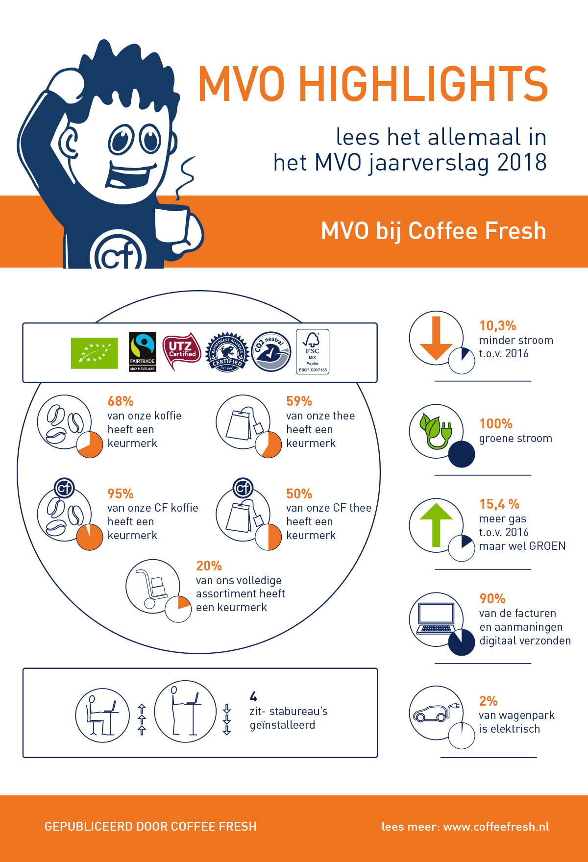 Infographic: Coffee Fresh MVO highlights van 2018.